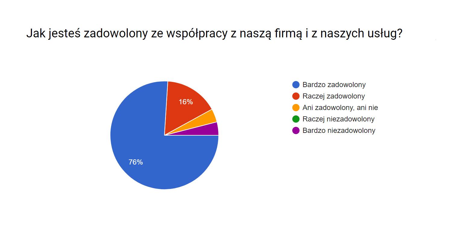 Wyniki_ankiety2
