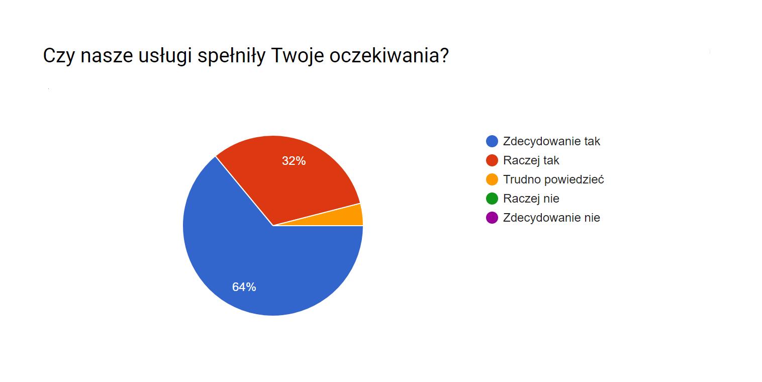 Wyniki_ankiety3