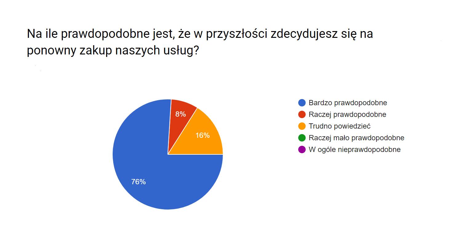 Wyniki_ankiety5