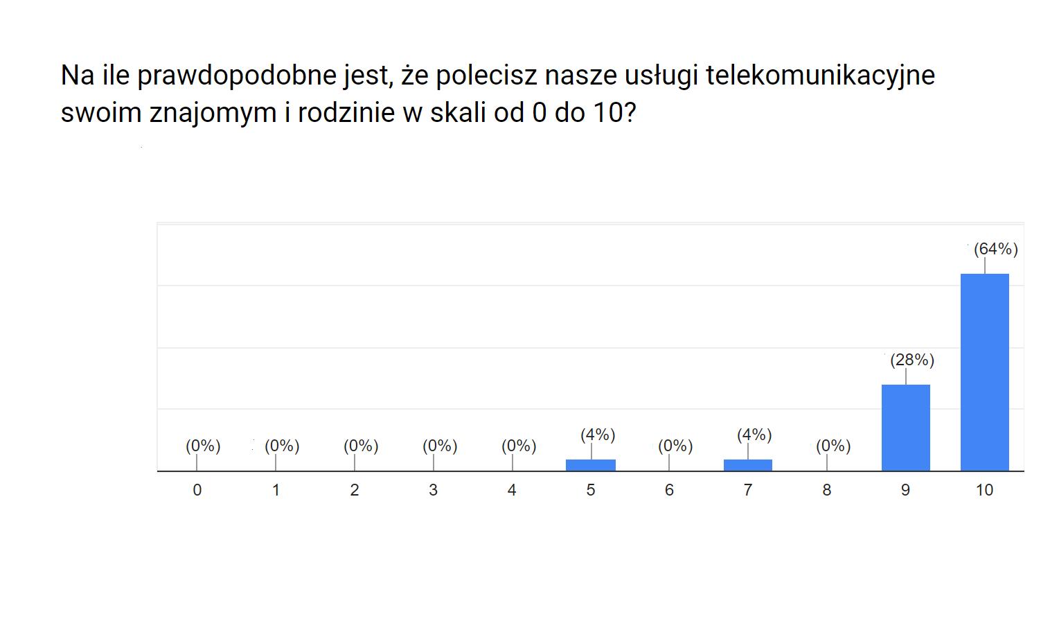 Wyniki_ankiety_1